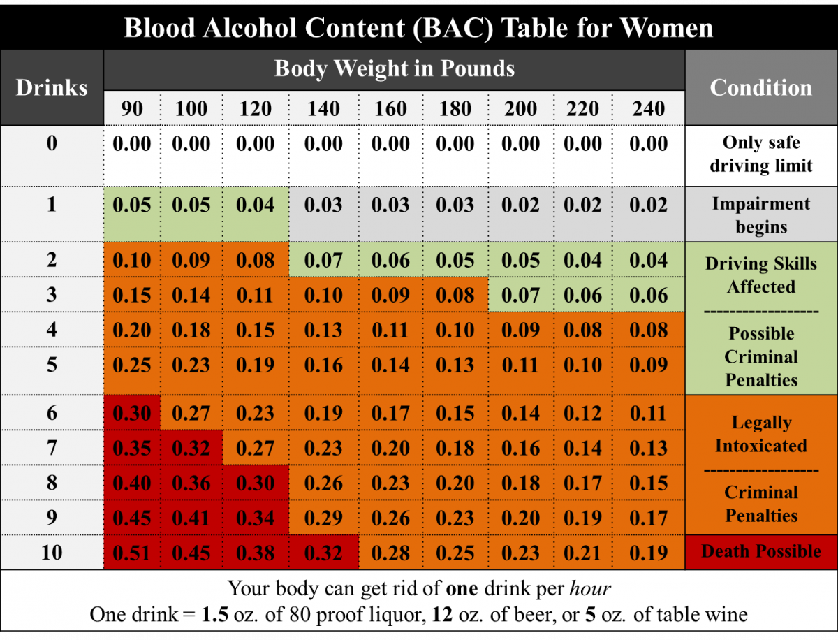 alcohol weight chart
