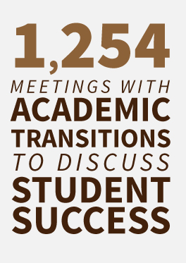 1,254 meetings with Academic Transitions to discuss student success